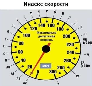 таблица индексов скорости