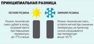 summer-winter different